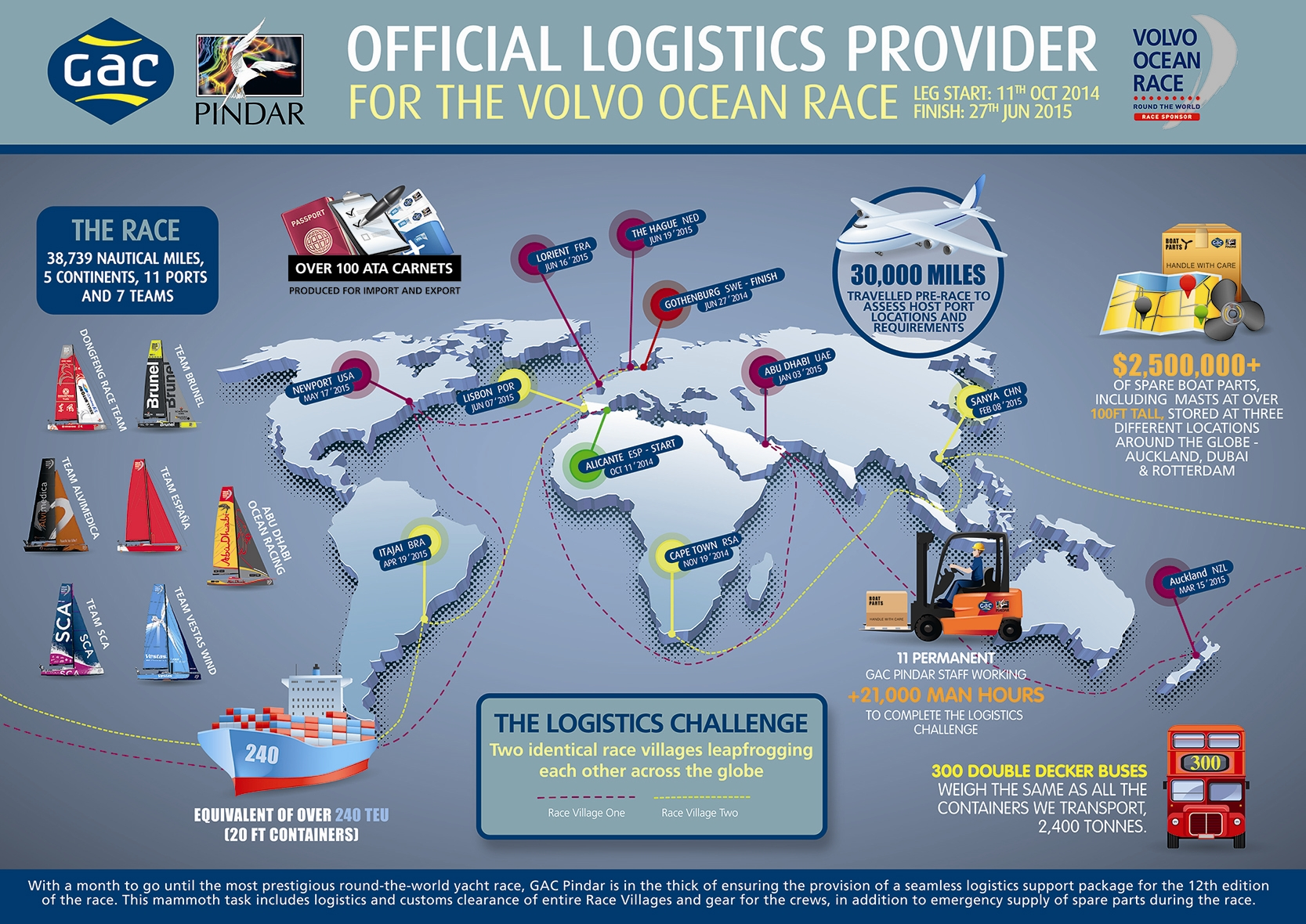 GAC Pindar Volvo Ocean Race Logistics Challenge Infographic - 11 September 2014 - Adventure 52