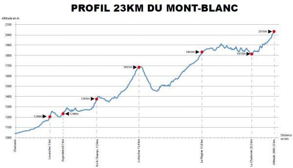 23km Mont Blanc Marathon route